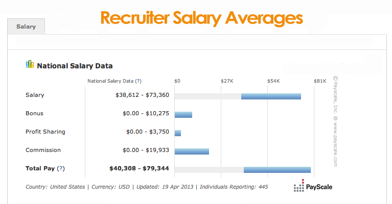 recruiter-salary-averages