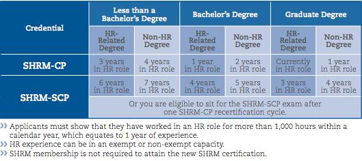 SHRM Certification | Blog.SHRM.org