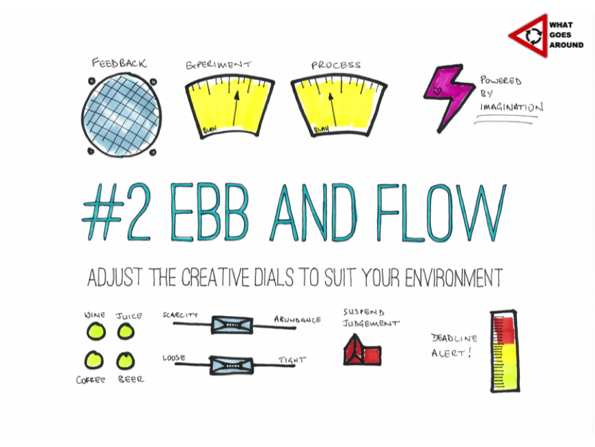Creativity in HR, Doug Shaw - ebb-and-flow