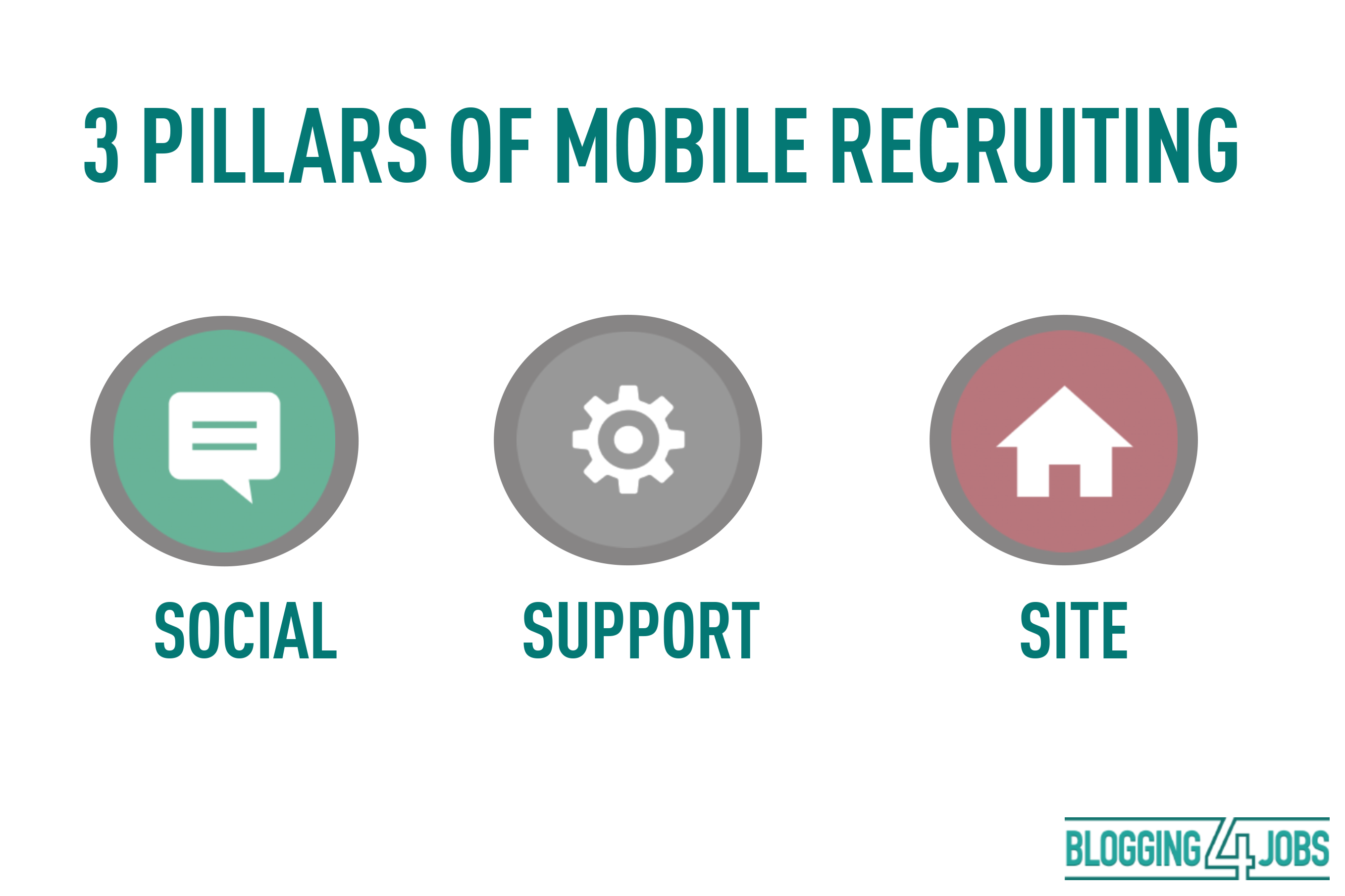 3-pillars-mobile-recruiting