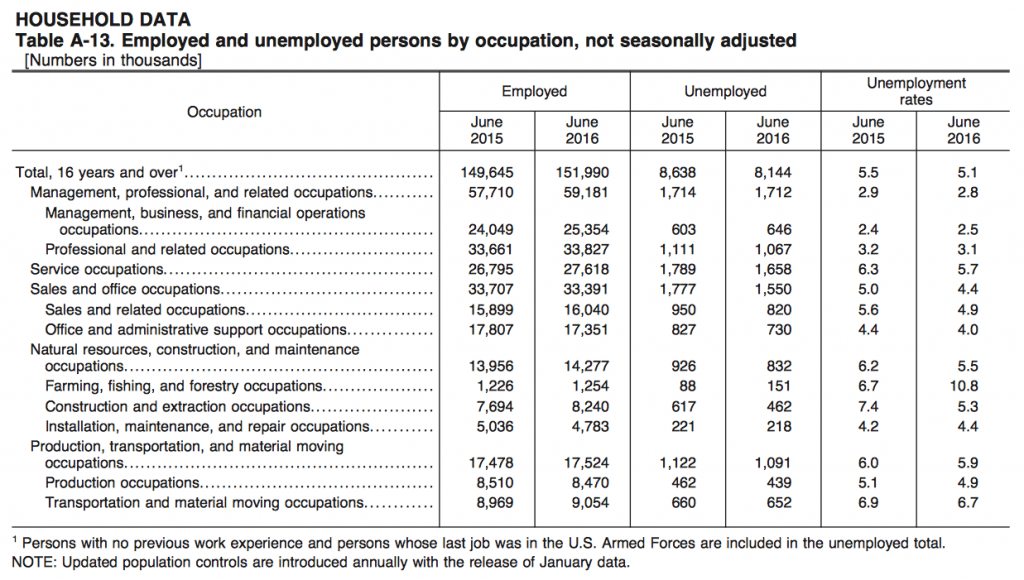 unemployed by occupation